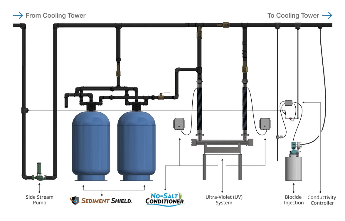 Ctf System For Cooling Tower Water Treatment