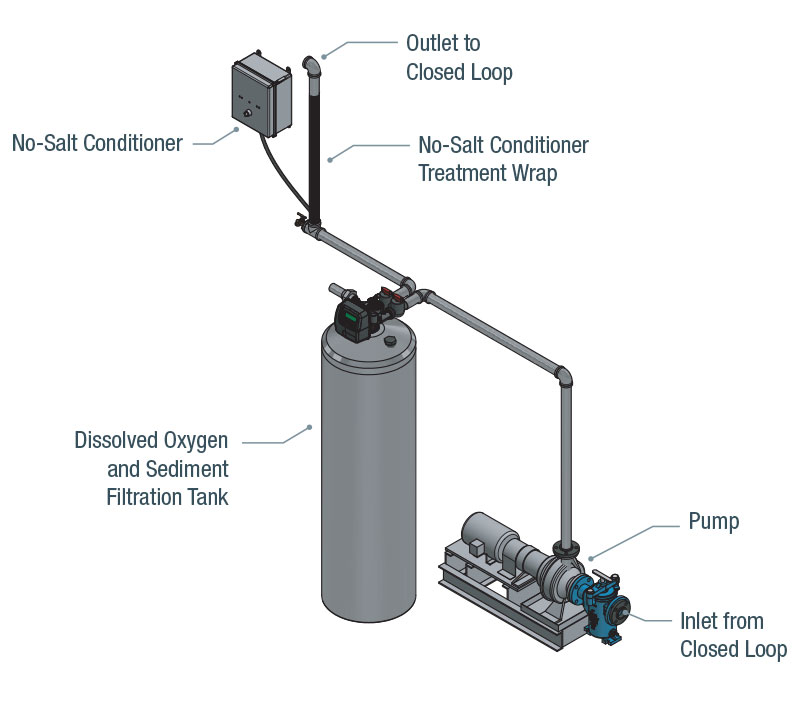 Series C Hot / Chilled Water Component